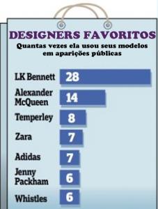 designers-favoritos-kate-middleton-vogue-uk-katepedia